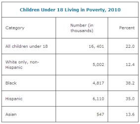 via National Poverty Center